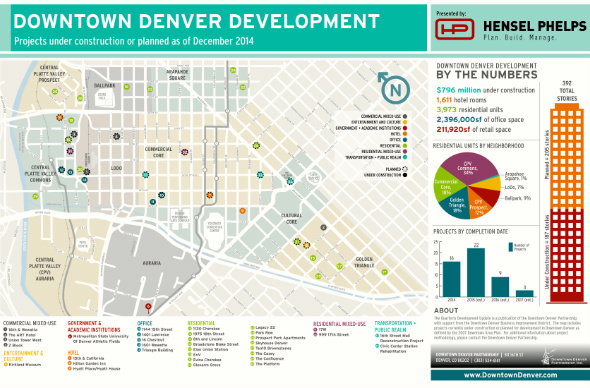 Development news 800 million in projects under construction in downtown denver malvernweather Choice Image