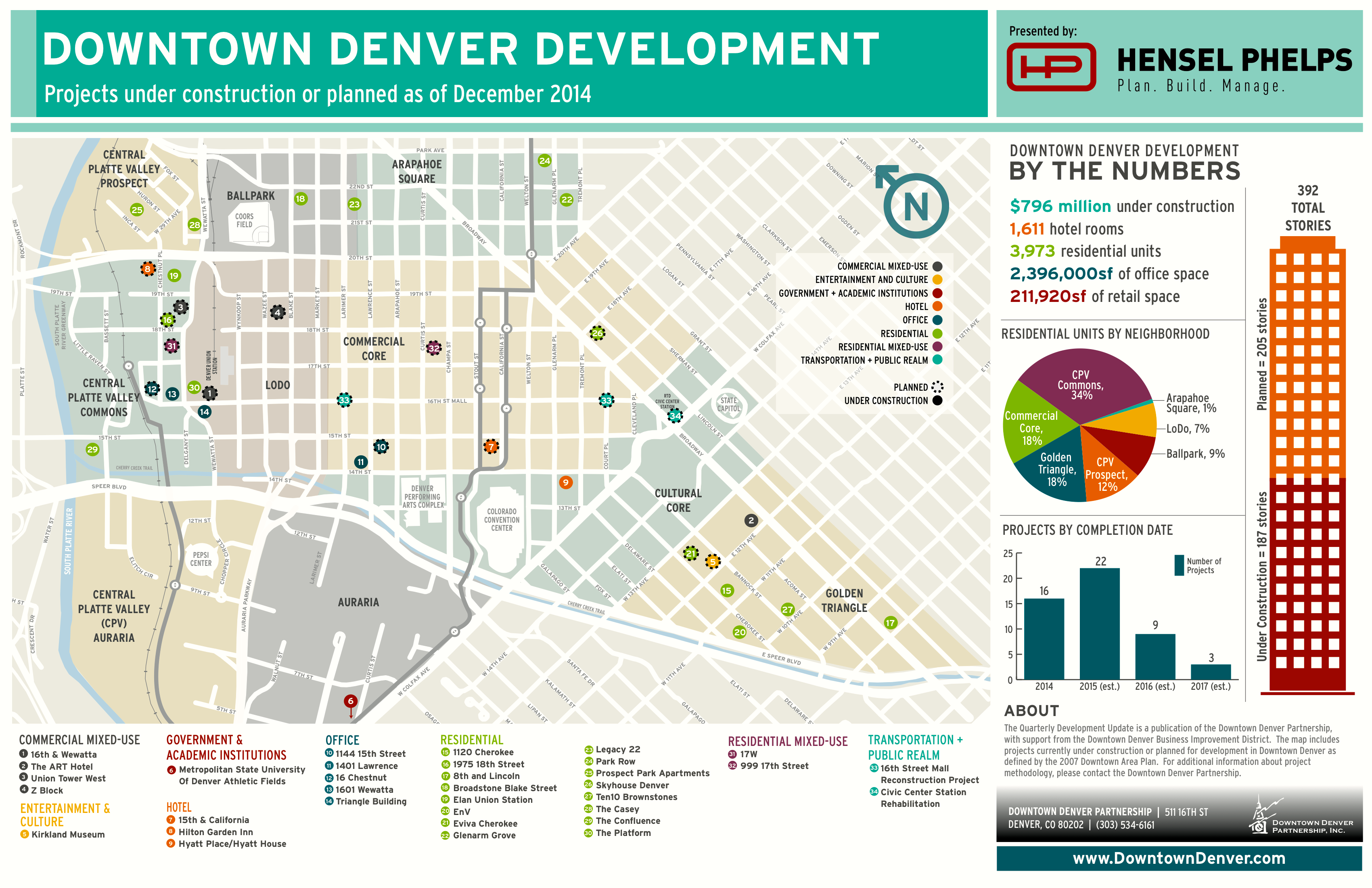 $800 million in projects under construction in downtown Denver on