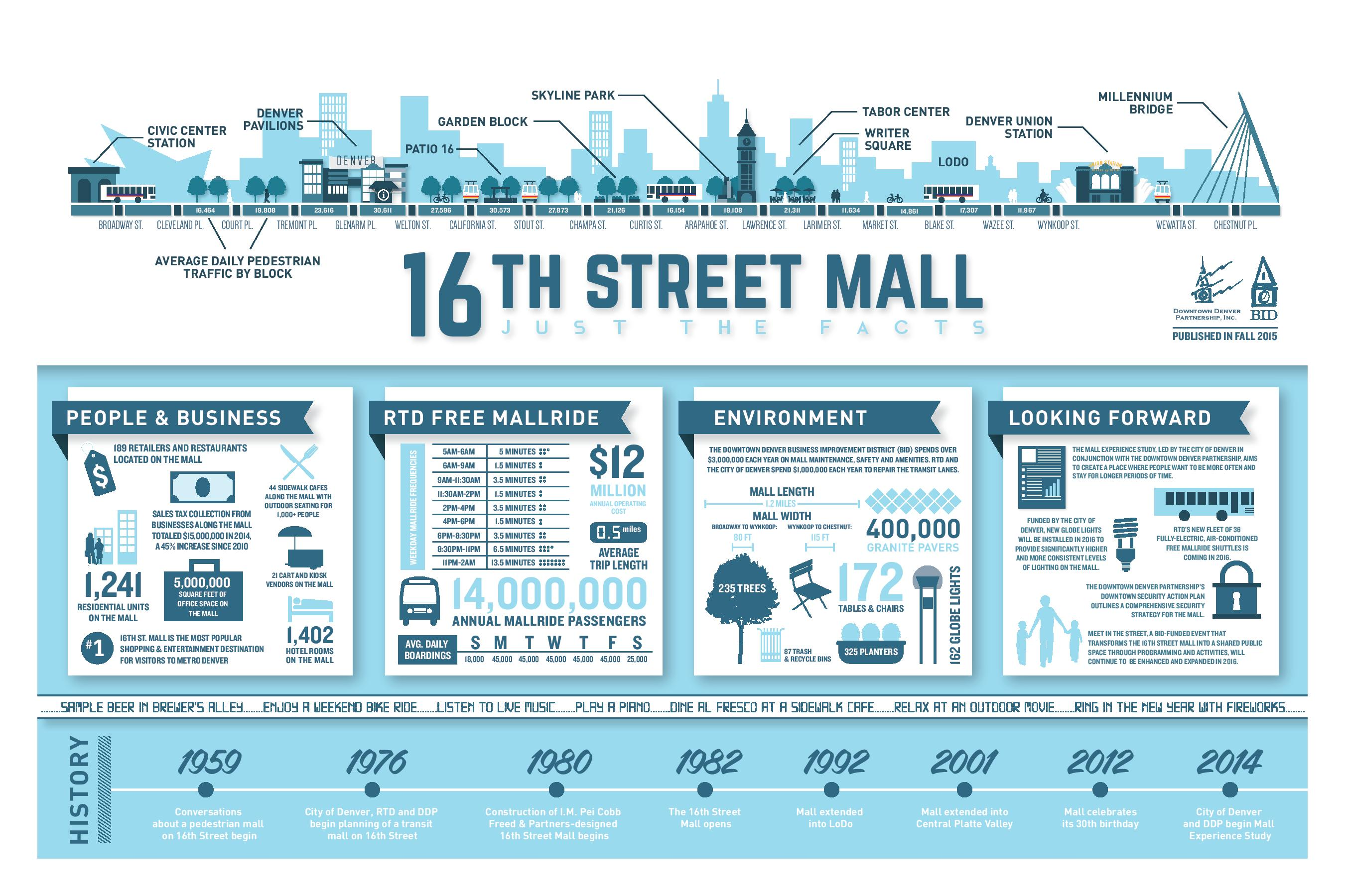 Final Mall Infographic Web